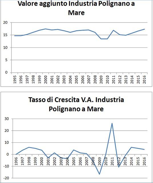 economia polignano grafico 5