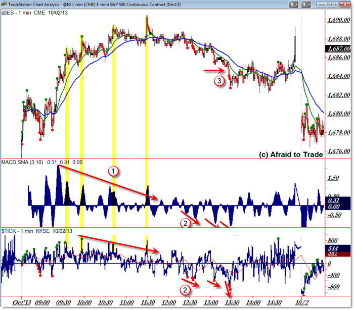SP 500 1-min intraday chart rounded reversal breakdown divergence day structure pattern