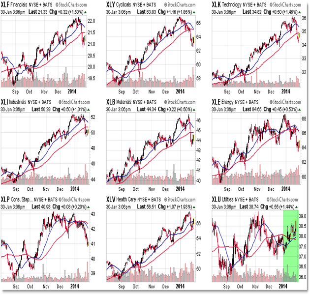 Sector Rotation Sector SPDR Sector ETF