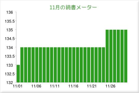 dokusho_meter_2013_11