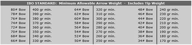 IBO Minimum Allowable Arrow Weight
