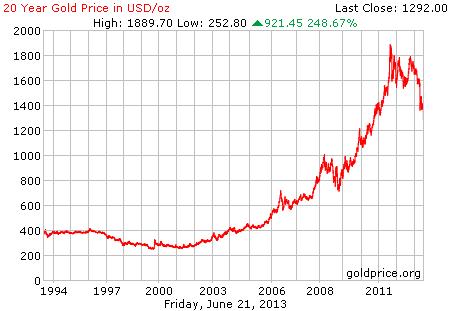 Gambar grafik chart pergerakan harga emas dunia 20 tahun terakhir per 21 Juni 2013
