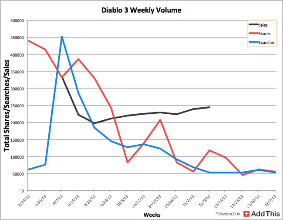 diablo3_volume_video_game_shares.png