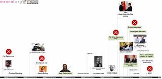 Timeline from 1st Opium to 1st world war Mrunal