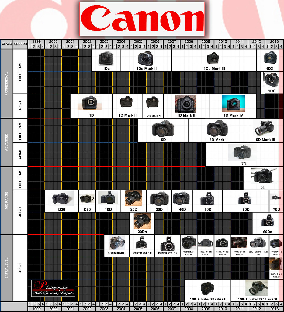 Canon Roadmap Timeline - Rumors - Future launching - UPDATED Q3 2013