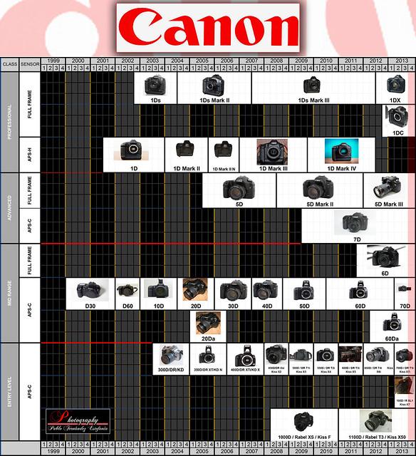 Canon Roadmap Timeline Rumors Future Launching