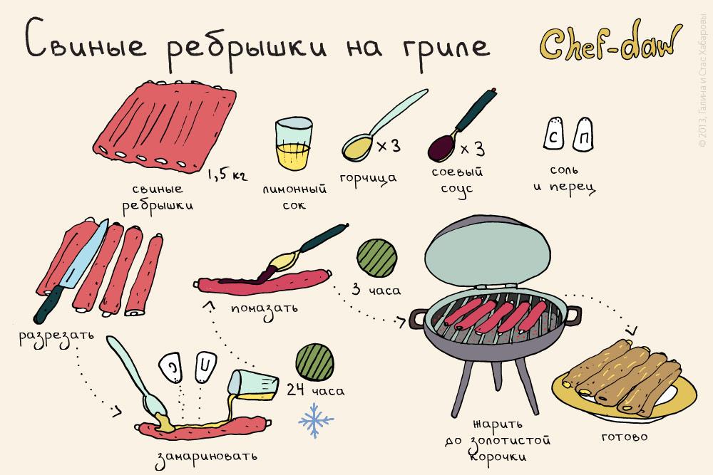 chef_daw_svinie_rebrishki_na_grile