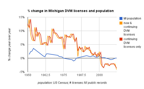 % change in Michigan DVM licenses and population