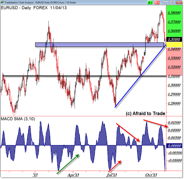 EURUSD Euro US Dollar FOREX Daily Chart Technical Analysis Key Support Area Charting Trading Trade Decision