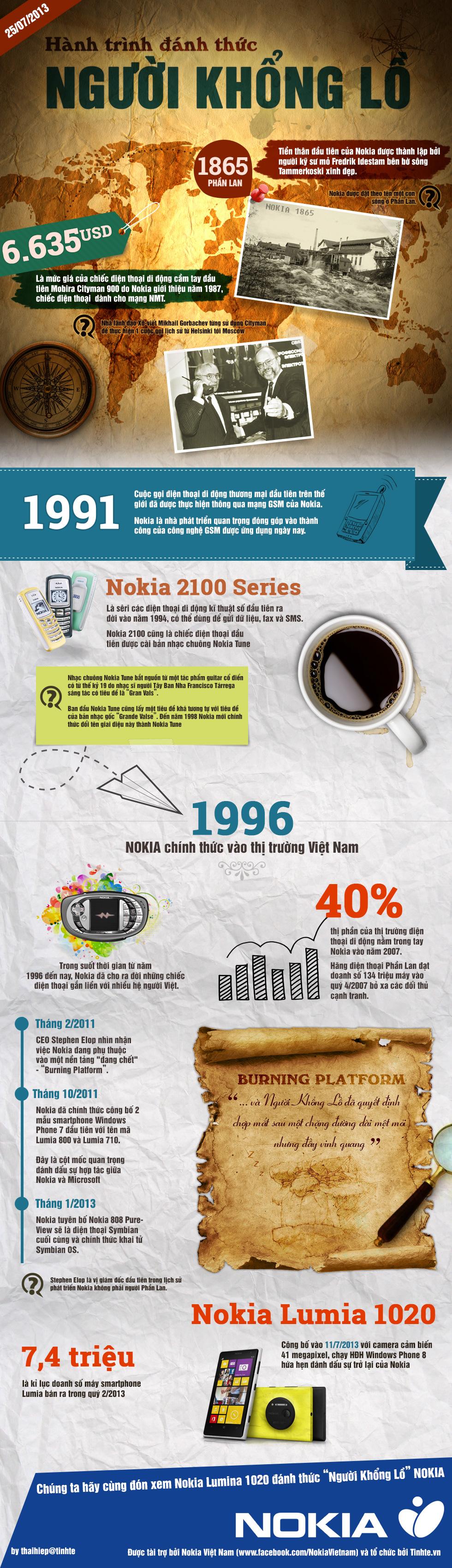 Infographic - Hành trình phát triển của NOKIA