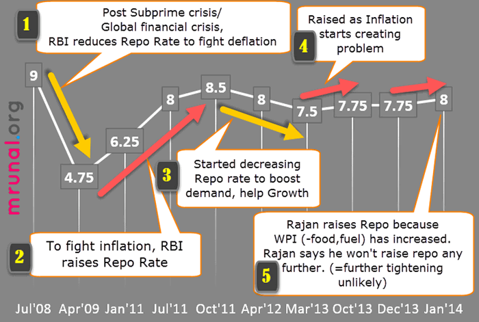 Monetary Policy: Repo Rate Recent Years