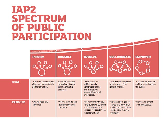 IAP2 Spectrum of Public Participation