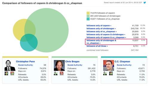 Comparison_of_Twitter_followers_of_cspenn___chrisbrogan___cc_chapman_-_Followerwonk