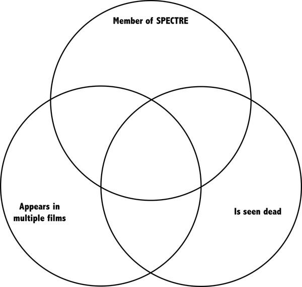 double o se-venn diagram  james bond characters quiz