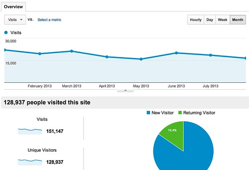 How to measure the PR value of a blog - Audience Overview - Google Analytics
