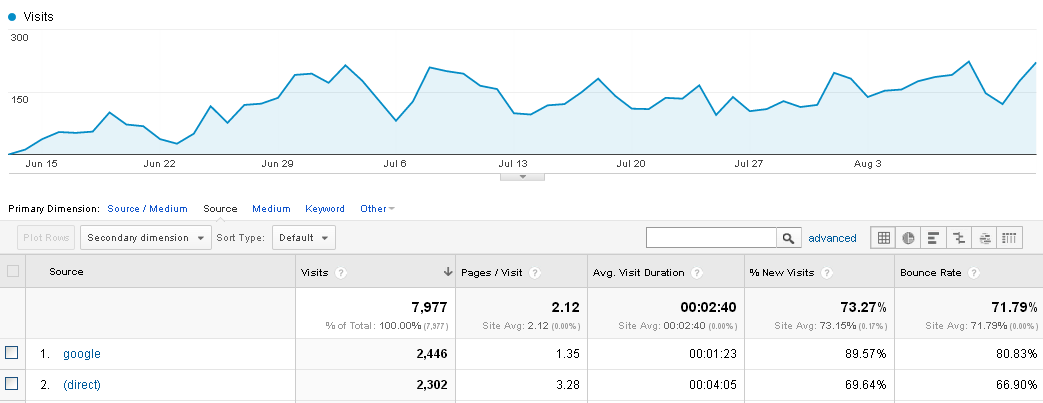 My blog traffic stats