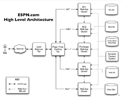 ESPN's Architecture at Scale - Operating at 100,000 Duh Nuh