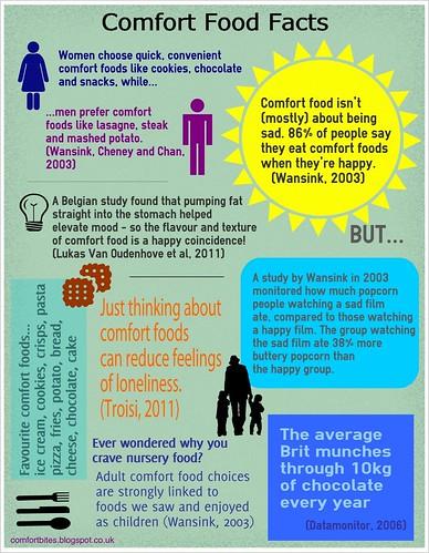 comfortfood facts