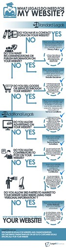 Legal of Websites