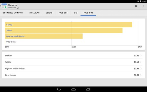 Заработок AdSense Android