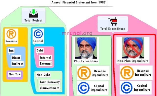 Public sector undertakings in India