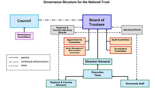 英國國民信託組織架構圖。