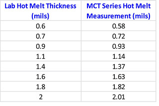 Hot melt data