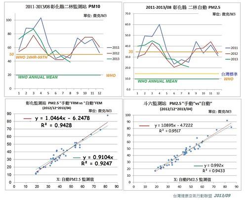 環保署在彰化監測站和斗六監測站兩處同步裝置,「手動」PM2.5比對儀器之比對校正係數。(資料:台灣健康空氣行動聯盟。)