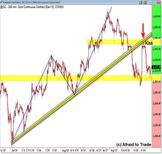 Gold TS 60 Min trading example trendline breakout kiss trade trading tactics trade management