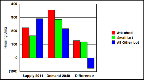 demand for housing types (courtesy of Arthur C. Nelson)