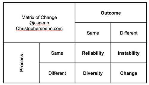 Matrix of Change by @cspenn