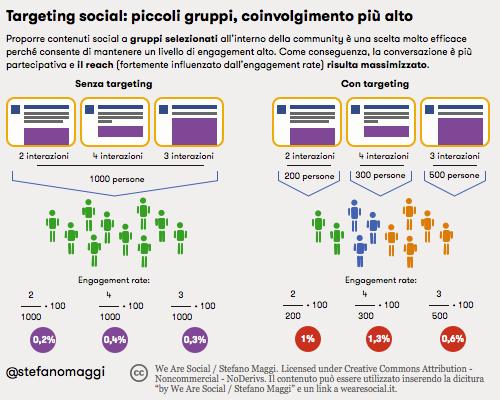 Targeting social: piccoli gruppi, coinvolgimento più alto