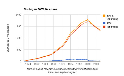 Michigan DVM licenses