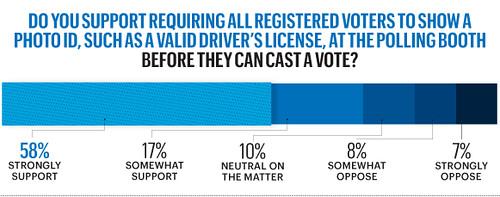 voter fraud poll