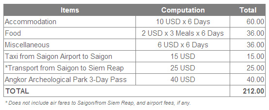 Budget Scenario 01 for Backpacking in Southeast Asia