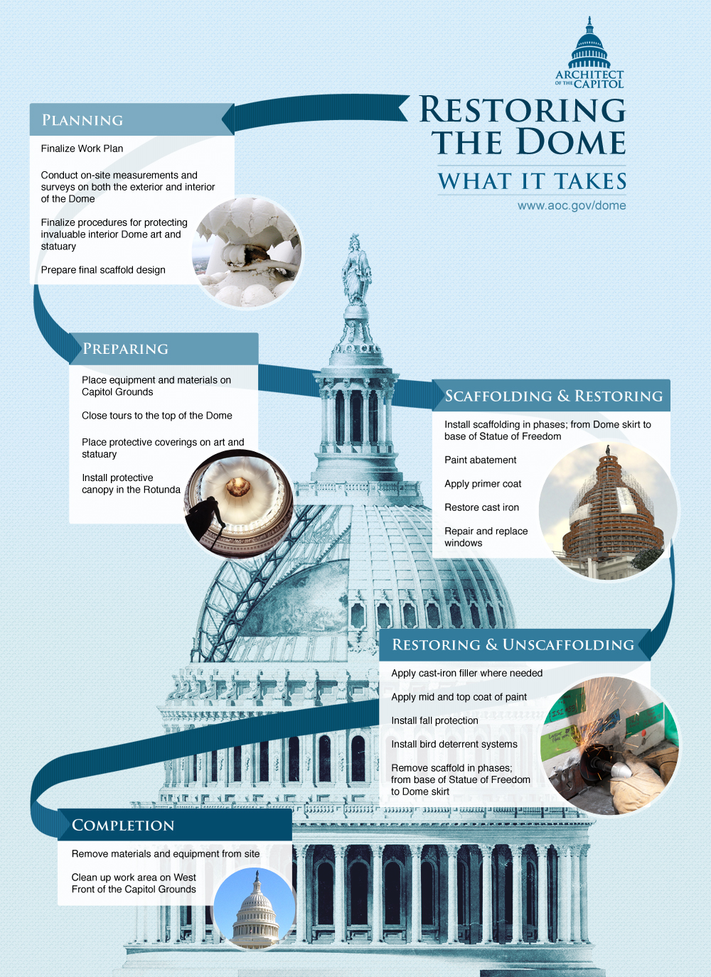 Infographic showing What it takes to restore the Dome