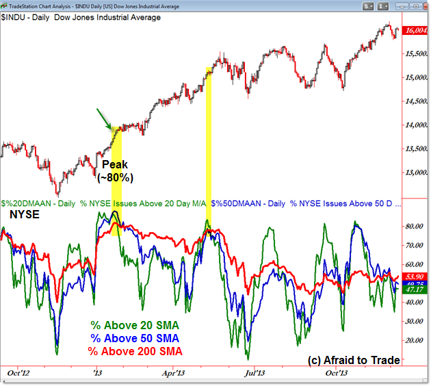 NYSE Breadth Percent of Stocks Above Moving Average