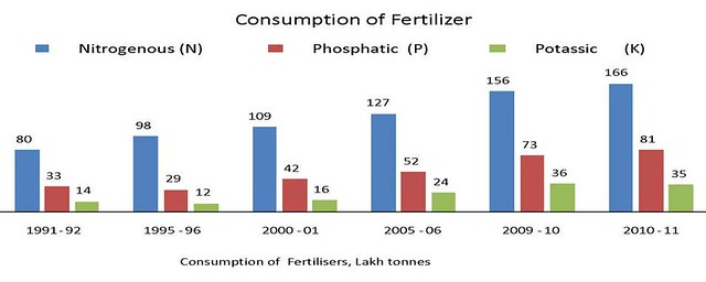 Source: State of Indian Agriculture 2011-12 report