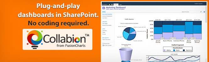 Create SharePoint dashboards and charts without writing a line of code