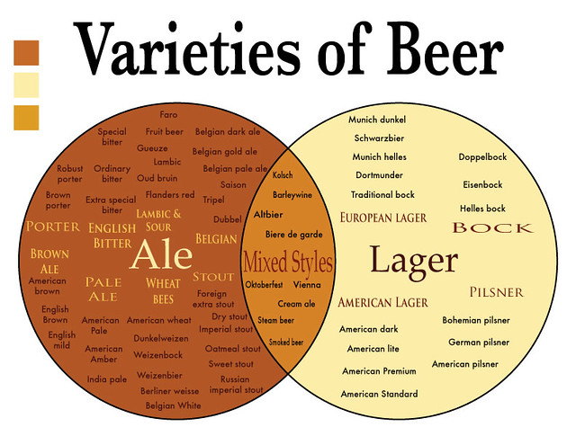 varieties-of-beer-Infograph