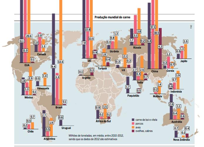 Gráfico do Atlas da Carne