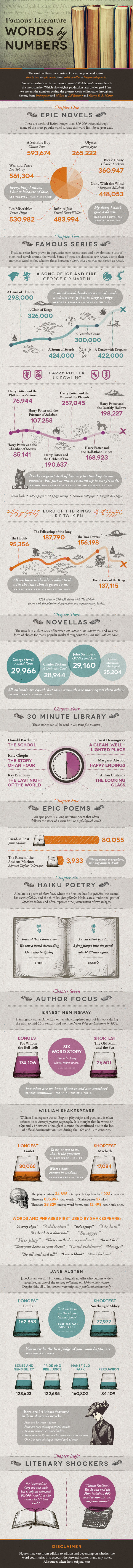 Famous Literature Words By Numbers