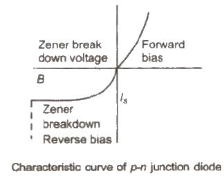 CBSE Class 12 Physics Notes Electronics