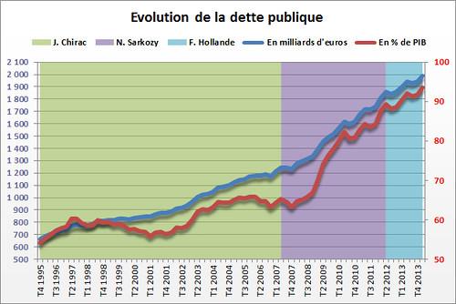 dette-publique-de-la-france-hausse-de-45-5-milliards-d-euros-sur-un-trimestre