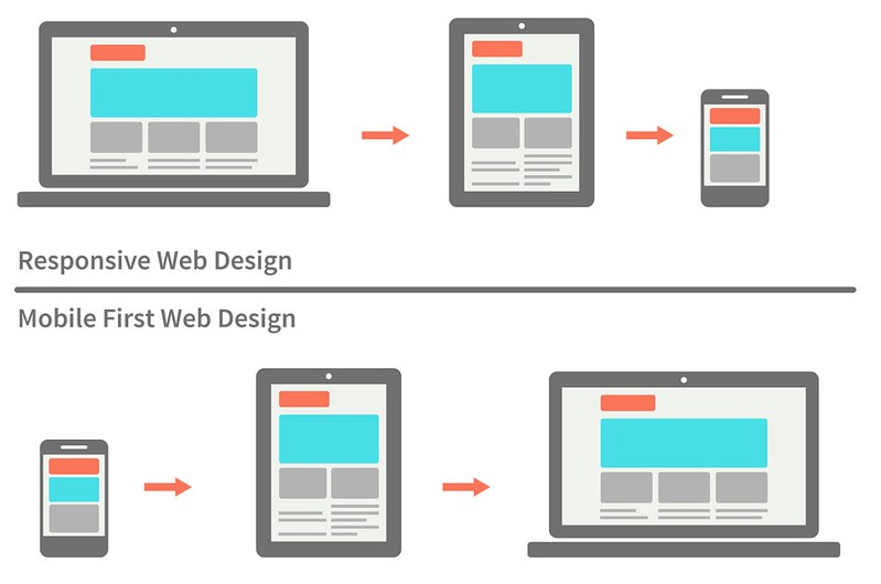 Mobile First vs Web Responsive