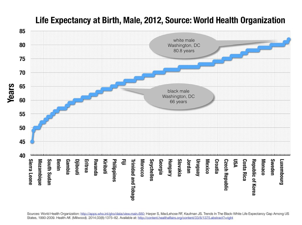 Life Expectancy World and DC - Male - 46576