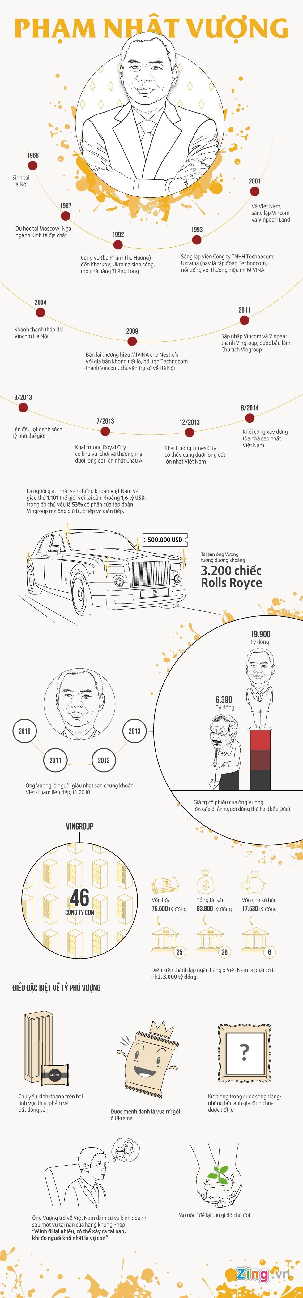 Infographic - Tỷ Phú Phạm Nhật Vượng