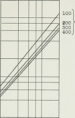 """Image from page 302 of """"The Bell System technical journal"""" (1922)"""
