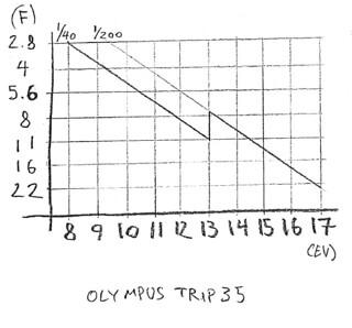 Olympus Trip 35 exposure chart
