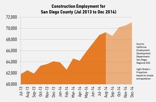 [Construction Chart]